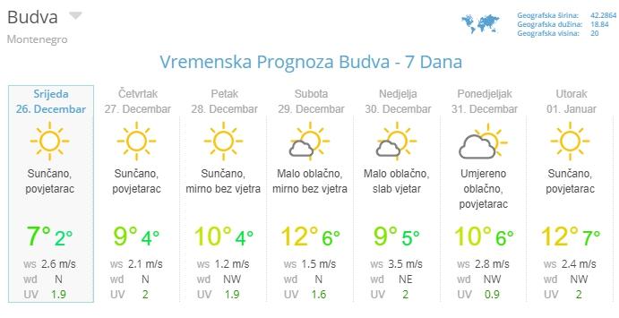 погода в Будве на Новый год
