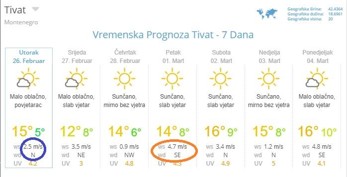 погода в Тивате в феврале
