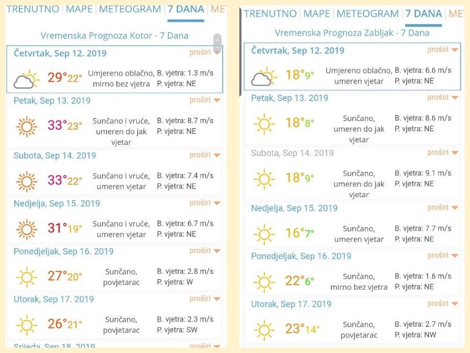 погода осенью в Черногории